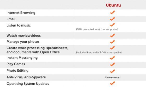 Que peut on faire avec Ubuntu ?