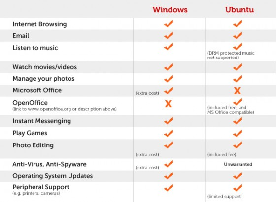 La comparaison entre Windows et ubuntu sur les ordinateurs Dell