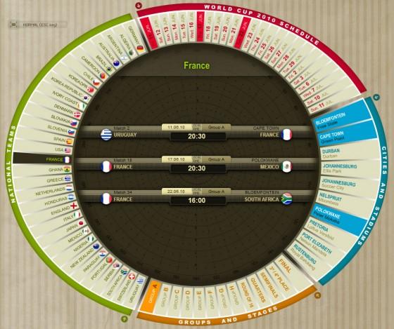 Le calendrier interactif de la coupe du monde 2010 créé par Marca.com